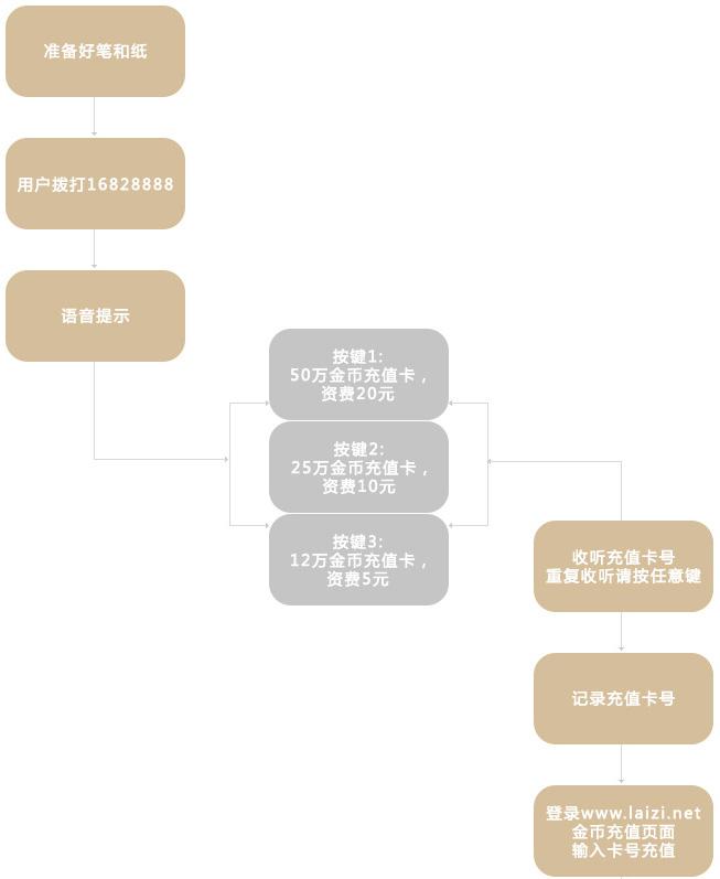 安庆市实卡充值流程