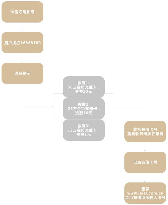 沧州市实卡充值流程
