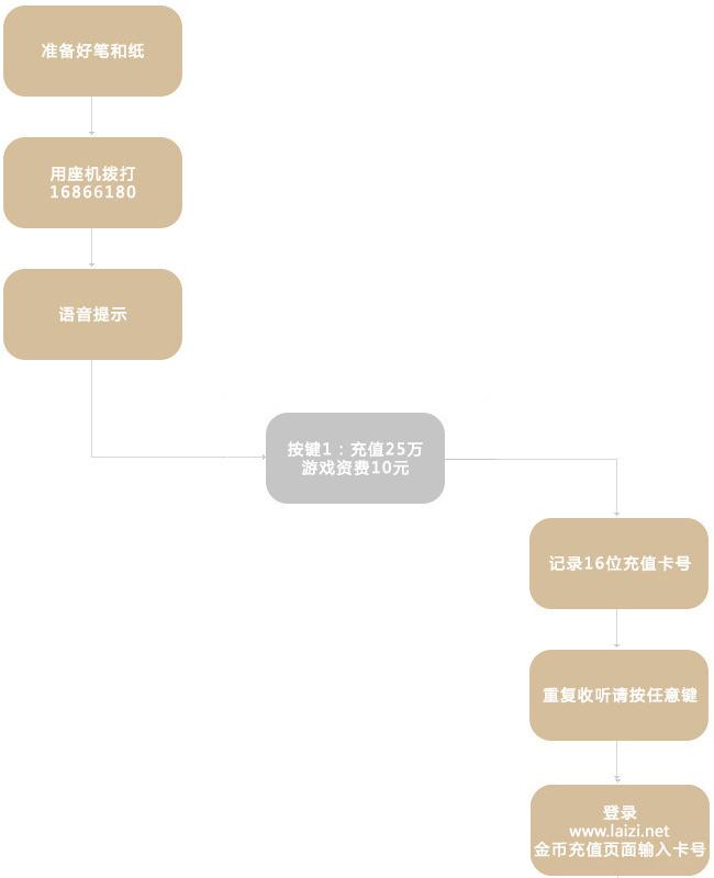 湖北省实卡充值流程