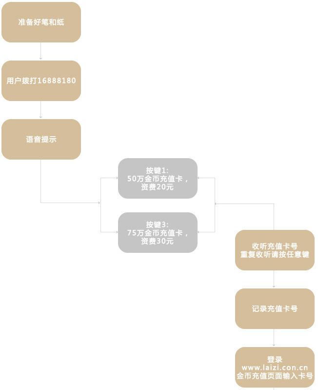 秦皇岛实卡充值流程