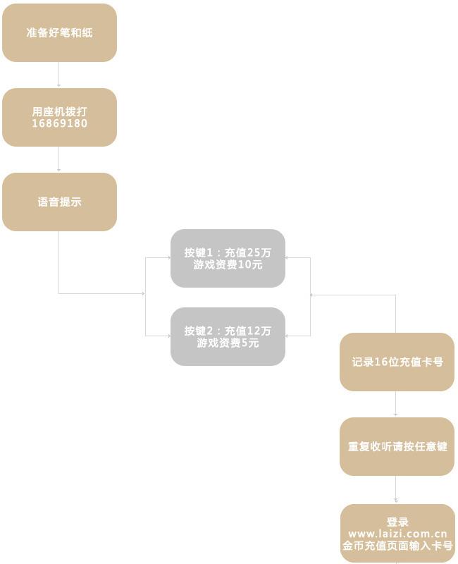 天津市实卡充值流程